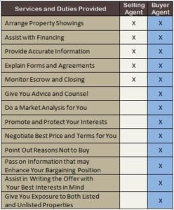 Buyer Agency comparison chart